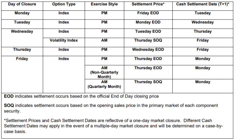 OCC options exchanges halt shut down