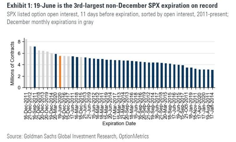 Goldman: Third largest non-December OPEX in history