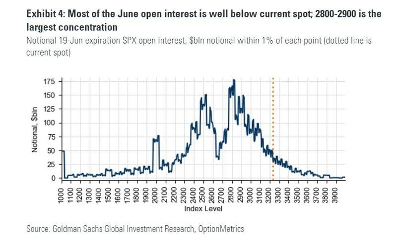 June SPX Options Are Far Away From Spot