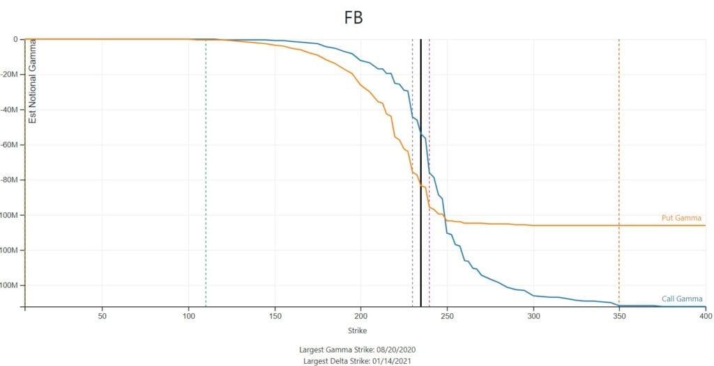 FB options gamma into expiration