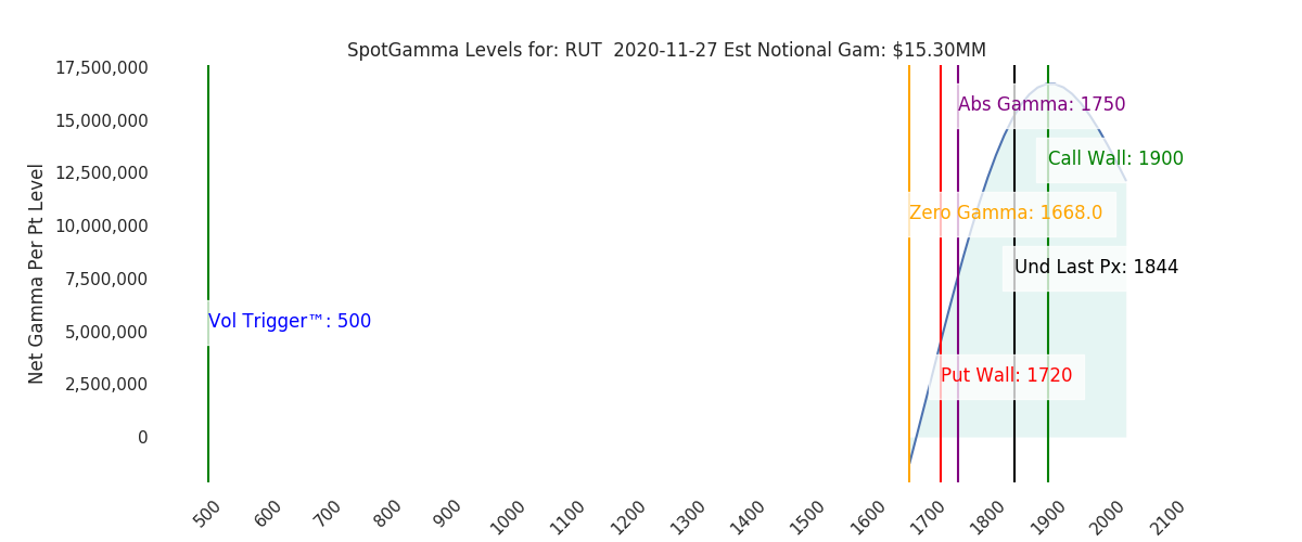 2020-11-27_CBOE_gammagraph_AMRUT.png