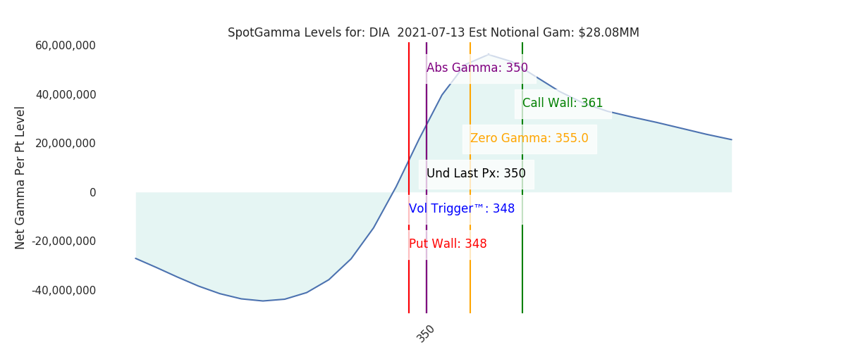 2021-07-13_CBOE_gammagraph_AMDIA.png