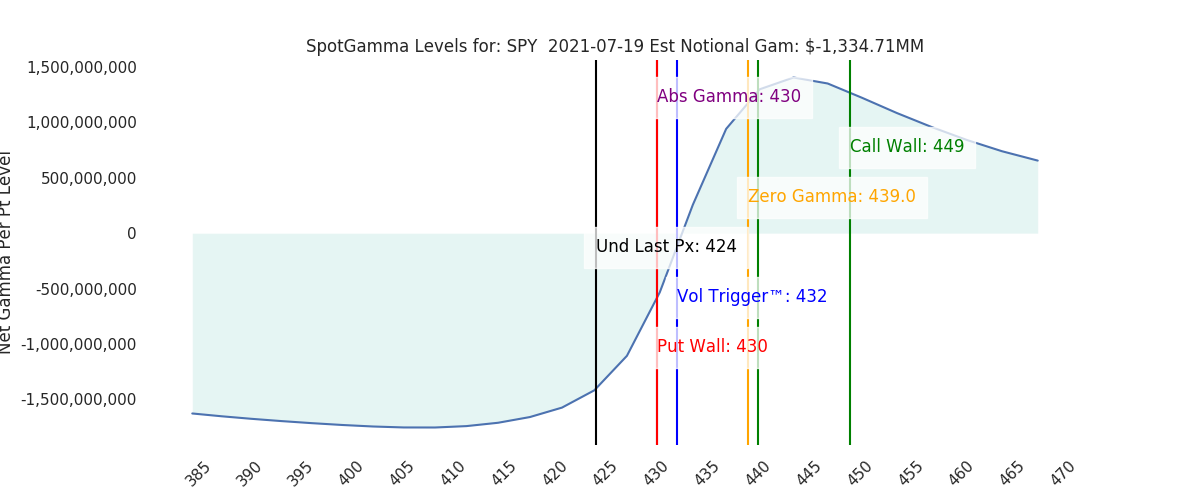 2021-07-19_CBOE_gammagraph_PMSPY.png
